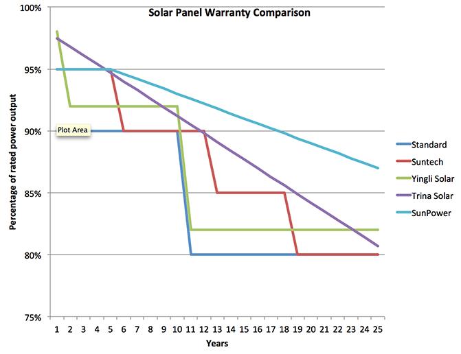 Solar-panel-warranty-comparison